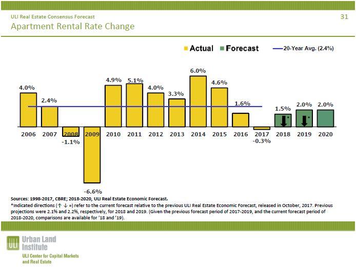 ULI presents real estate economic forecast | MH PRO