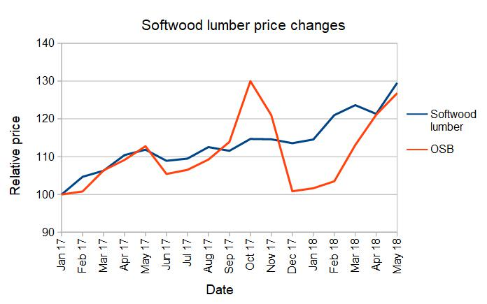 Construction material prices up in May   MH PRO
