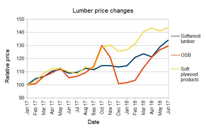 rise in lumber prices