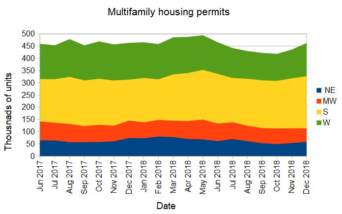 multifamily housing permits