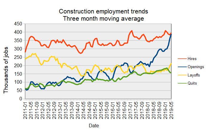 long-term construction jobs market trends