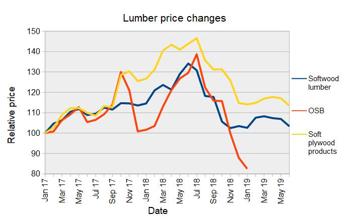 Construction materials prices largely steady in June   MH PRO