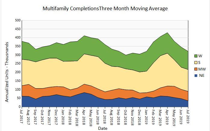 multifamily housing permits