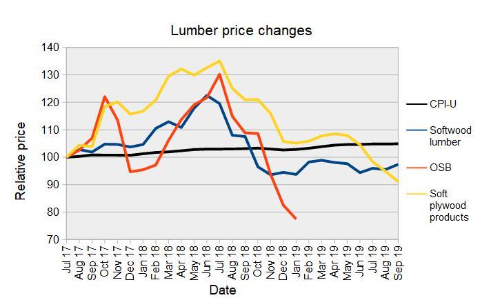 construction materials - lumber